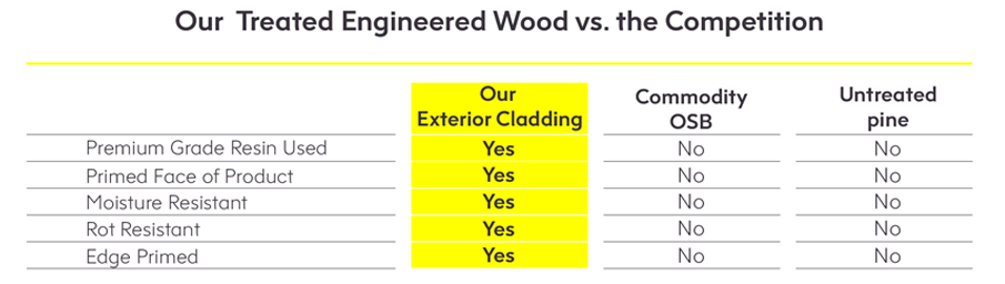 Project Timber Treated Engineered Wood